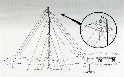 三线式短波基站天线-短波天线-无线通信-南京厚华-无